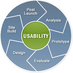 Usability Overzicht